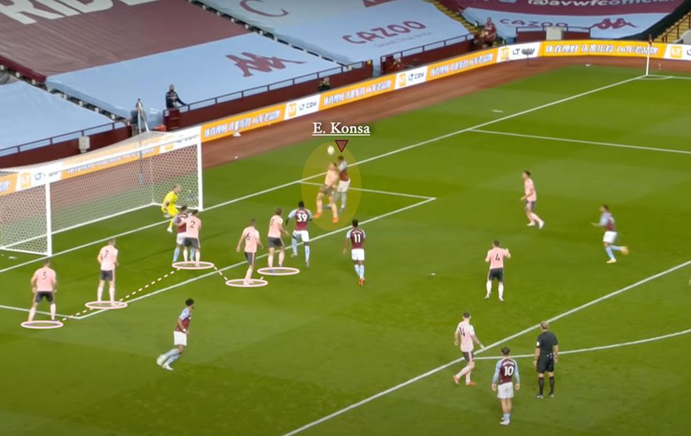 Sheffield United set-piece