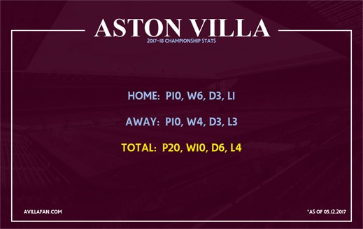 Stats - Can Villa make the playoff's
